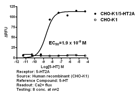 5-HT2A agonist effect