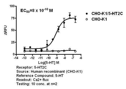 5-HT2C agonist effect
