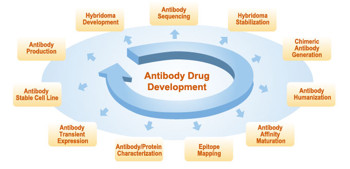 Antibody Drug Development Center