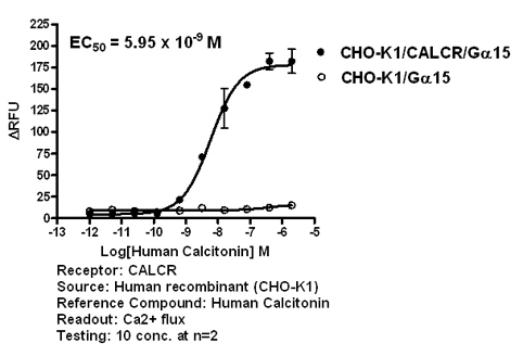 CALCR agonist effect