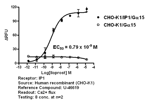 IP1 agonist effect