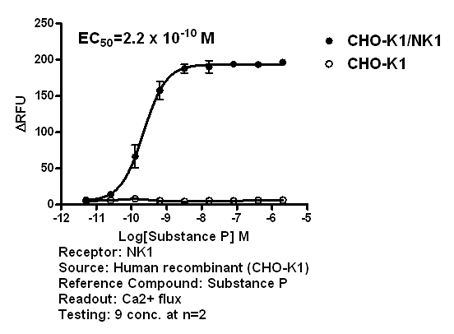 NK1 agonist effect