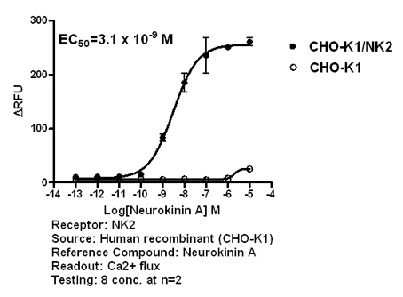 NK2 agonist effect
