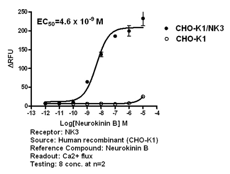 NK3 agonist effect