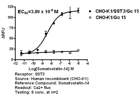SST3 agonist effect